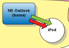 syncflow2-ipod.png
