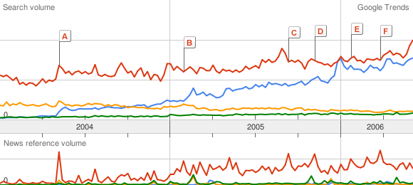 Google Trends - WordPress and Blogger rule