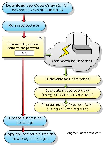 tag cloud generator for wordpress.com - example flowchart