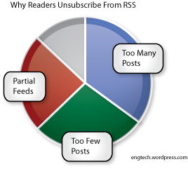 Why do readers unsubscribe from rss feed subscriptions like feedburner?